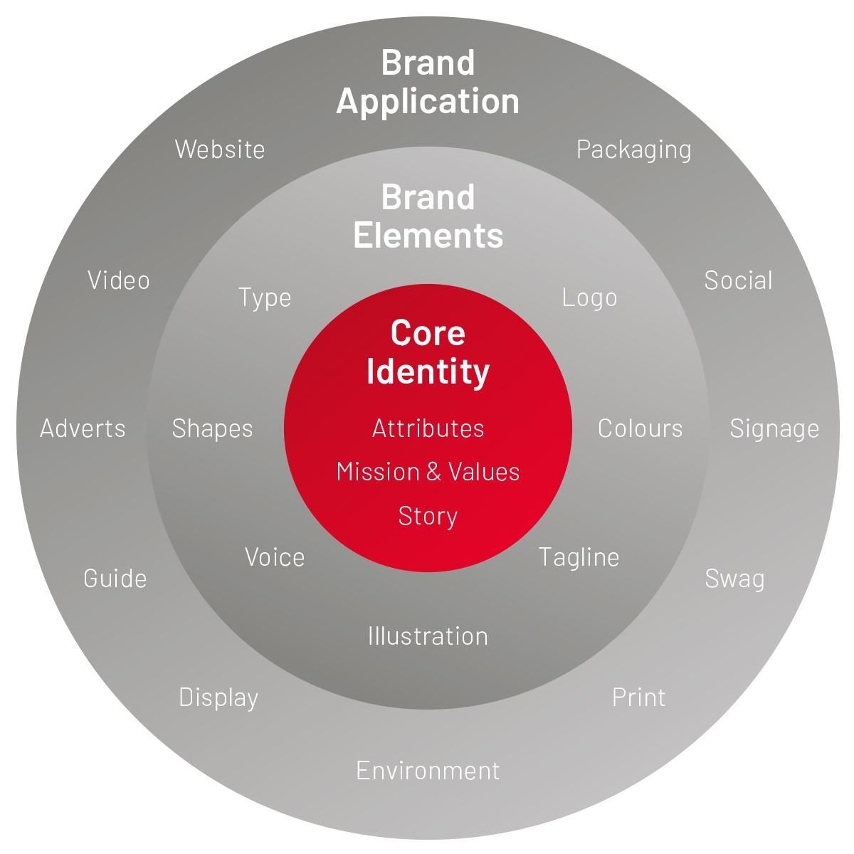 Creative Design Process